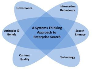 Systems Thinking Approach