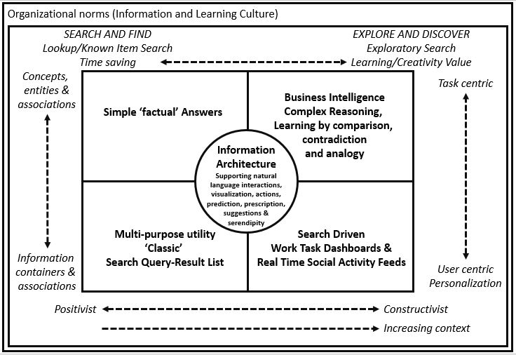 modality-of-search-model-v2