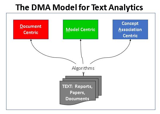 DMA Model