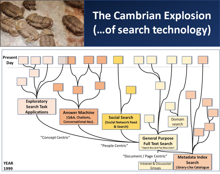 Cambrian_Explosion_Search