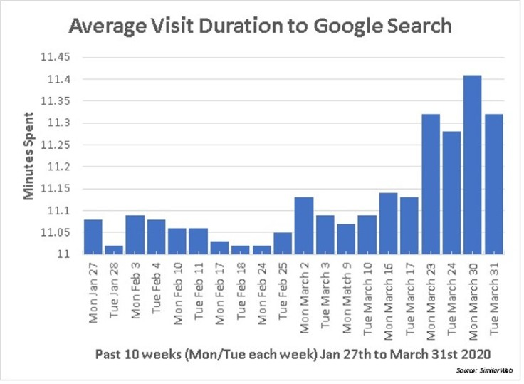 Google_Search_Duration
