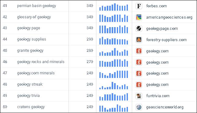 top_50_geology