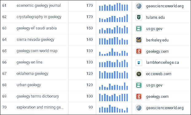 top_70_geology